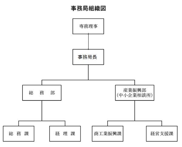松戸商工会議所組織図